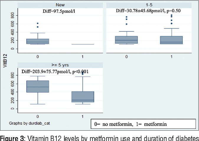 Figure 3: Vitamin B12 levels by metformin use and duration of diabetes