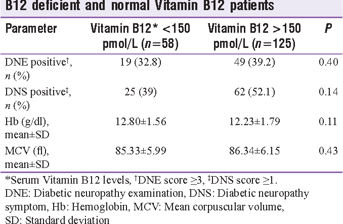 Table 2: Neuropathy scores and hemoglobin in Vitamin B12 deficient and normal Vitamin B12 patients