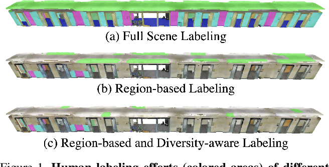 Figure 1 for ReDAL: Region-based and Diversity-aware Active Learning for Point Cloud Semantic Segmentation