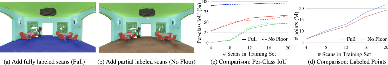 Figure 3 for ReDAL: Region-based and Diversity-aware Active Learning for Point Cloud Semantic Segmentation