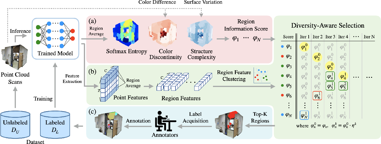 Figure 4 for ReDAL: Region-based and Diversity-aware Active Learning for Point Cloud Semantic Segmentation