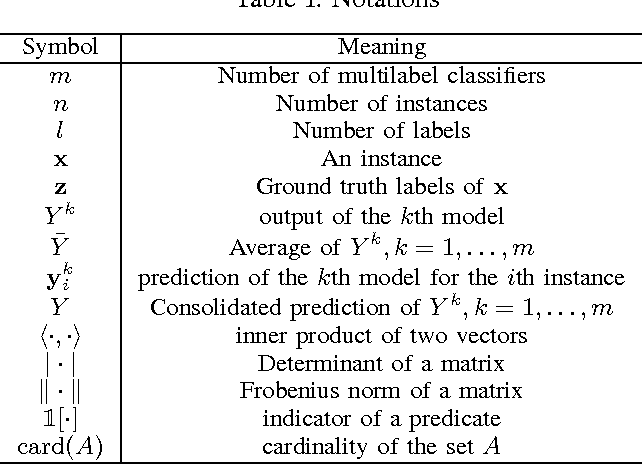 Figure 4 for Multilabel Consensus Classification