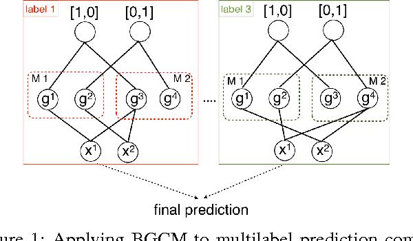 Figure 1 for Multilabel Consensus Classification