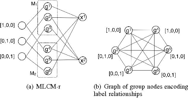 Figure 2 for Multilabel Consensus Classification
