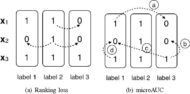 Figure 3 for Multilabel Consensus Classification