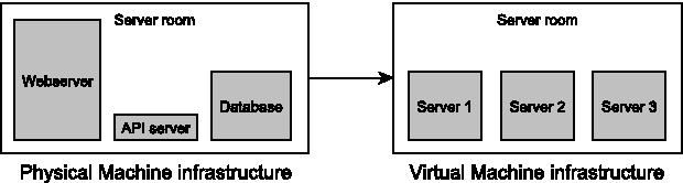PDF] Towards a Virtualization Testbed for Energy Usage