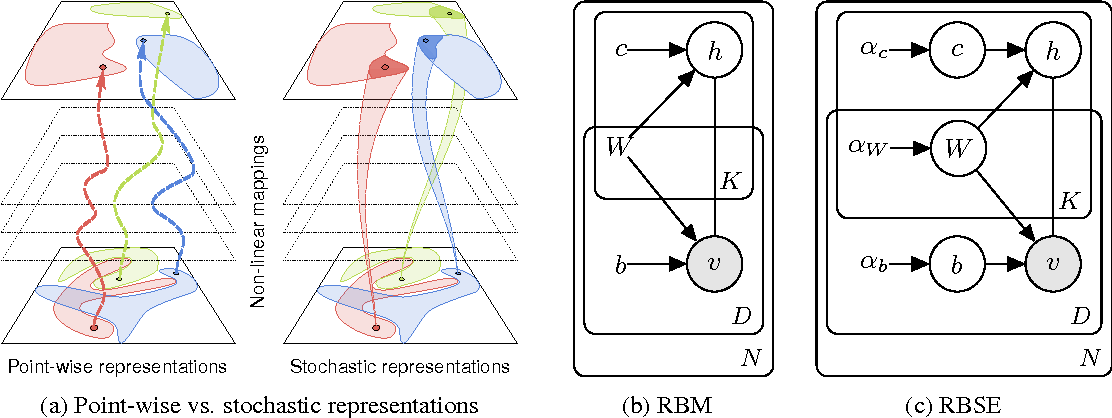 Figure 1 for Learning Non-deterministic Representations with Energy-based Ensembles