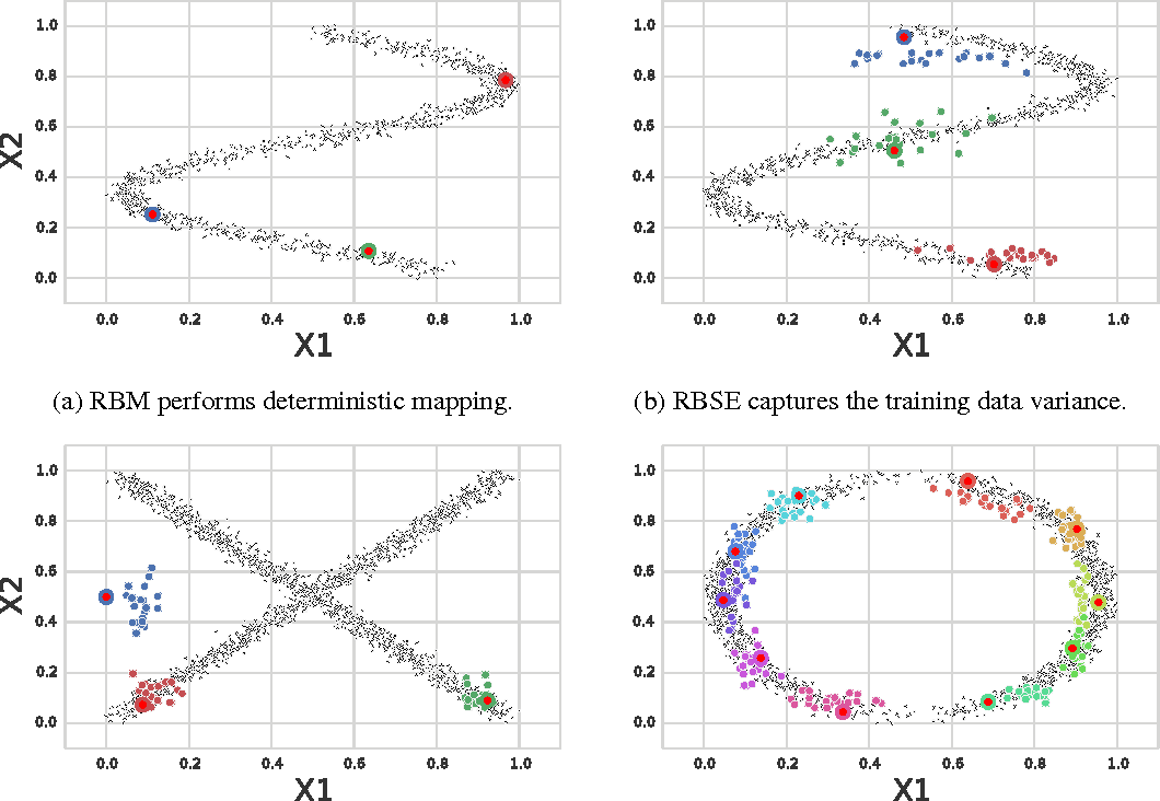 Figure 2 for Learning Non-deterministic Representations with Energy-based Ensembles