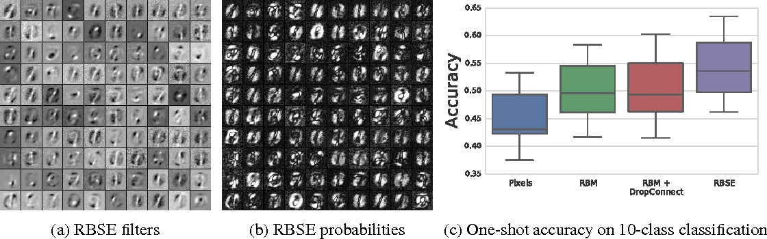 Figure 3 for Learning Non-deterministic Representations with Energy-based Ensembles