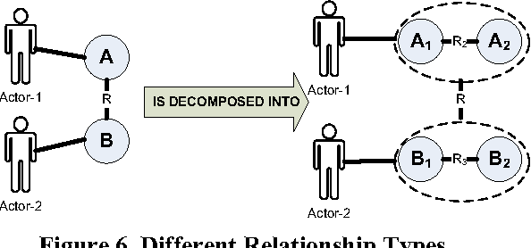 Figure 6 from integrating functional and security requirements with different relationship types ccuart Images