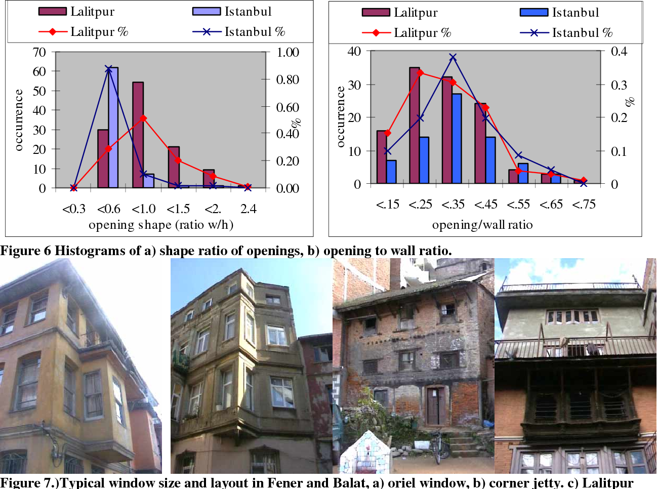 PDF] CORRELATION OF FRAGILITY CURVES FOR VERNACULAR BUILDING TYPES