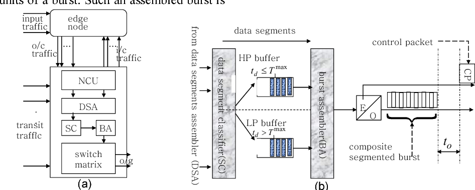 Figure 1 Switch Model and composite segmented burstification process.
