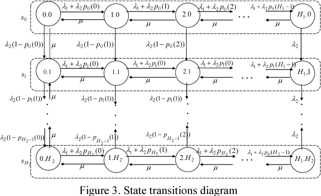 Figure 3. State transitions diagram