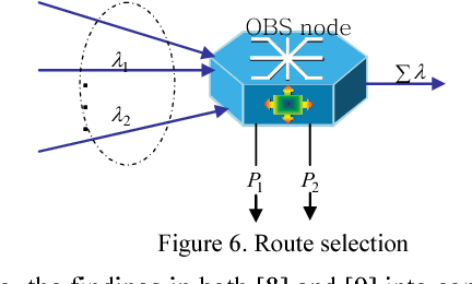 Figure 6. Route selection