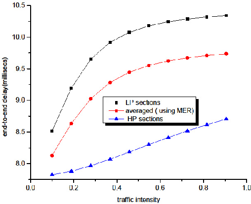 Figure 6. Overall end-to-end to delay comparisons.