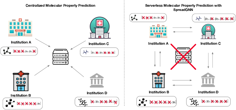 Figure 1 for SpreadGNN: Serverless Multi-task Federated Learning for Graph Neural Networks