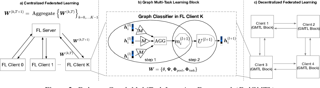 Figure 2 for SpreadGNN: Serverless Multi-task Federated Learning for Graph Neural Networks