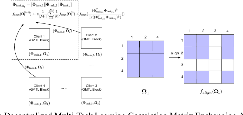Figure 4 for SpreadGNN: Serverless Multi-task Federated Learning for Graph Neural Networks