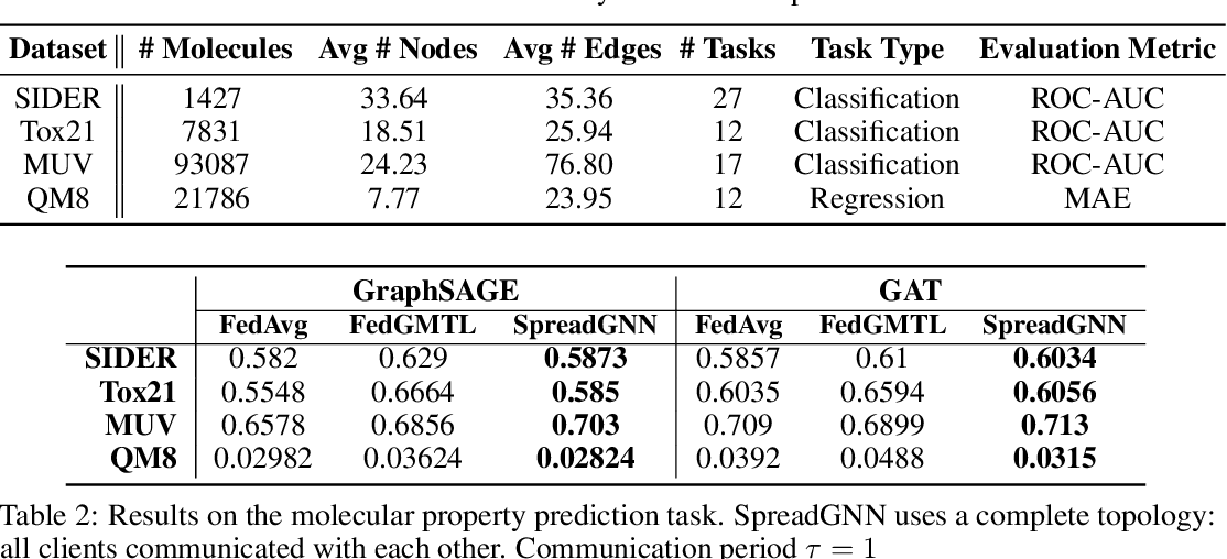 Figure 3 for SpreadGNN: Serverless Multi-task Federated Learning for Graph Neural Networks