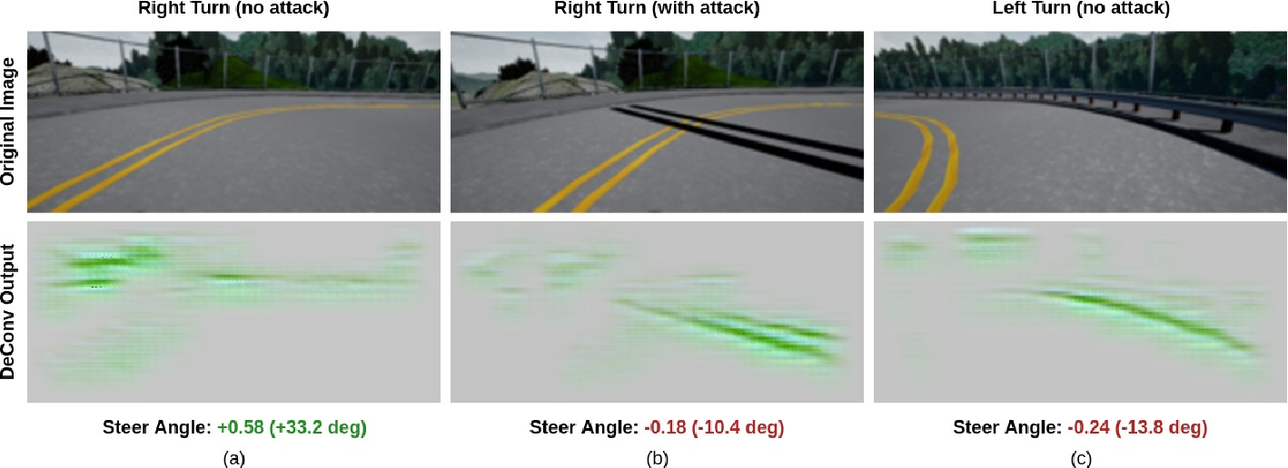 Figure 2 for Attacking Vision-based Perception in End-to-End Autonomous Driving Models