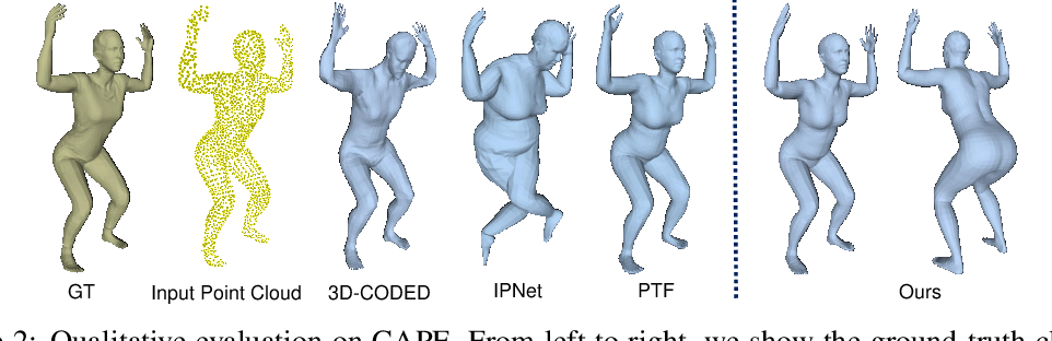 Figure 3 for Unsupervised 3D Human Mesh Recovery from Noisy Point Clouds
