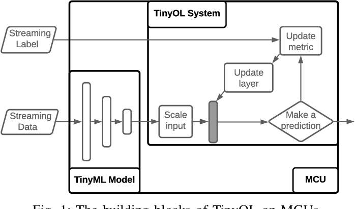 Figure 1 for TinyOL: TinyML with Online-Learning on Microcontrollers