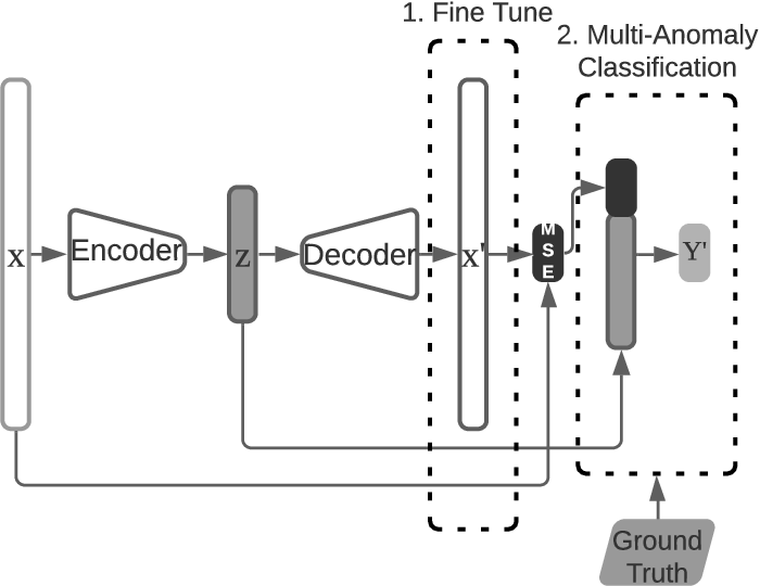 Figure 2 for TinyOL: TinyML with Online-Learning on Microcontrollers