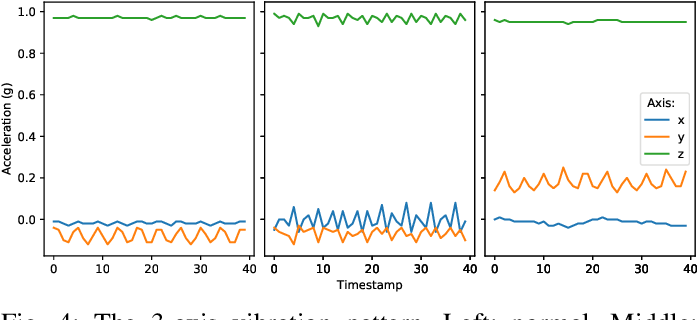 Figure 4 for TinyOL: TinyML with Online-Learning on Microcontrollers