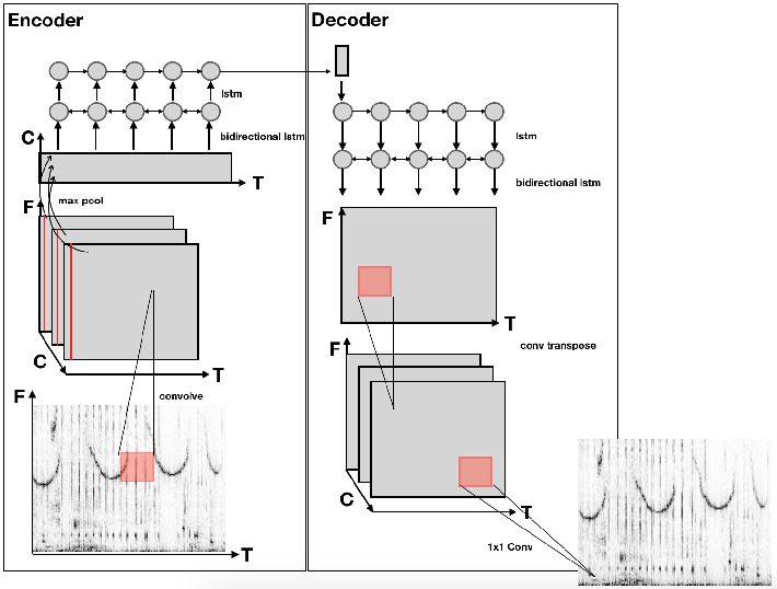 Figure 2 for An Auto Encoder For Audio Dolphin Communication