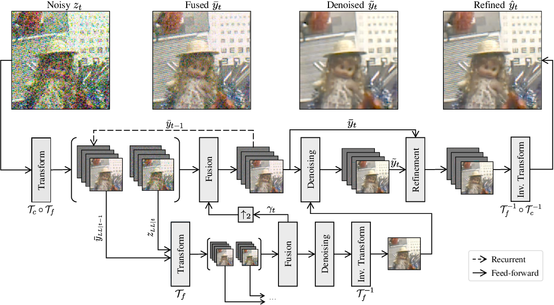 Figure 2 for Efficient Multi-Stage Video Denoising with Recurrent Spatio-Temporal Fusion