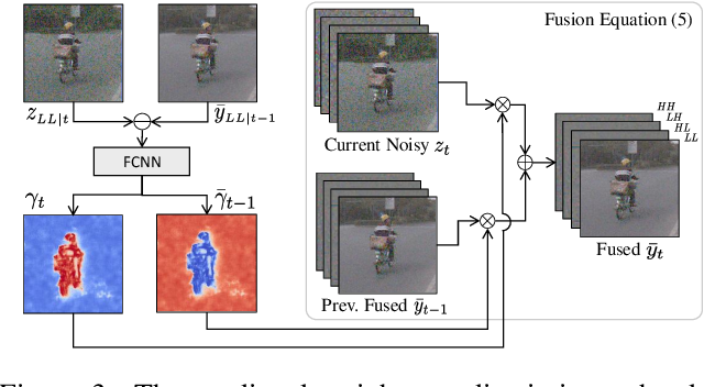 Figure 4 for Efficient Multi-Stage Video Denoising with Recurrent Spatio-Temporal Fusion