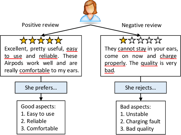 Figure 1 for Review Polarity-wise Recommender