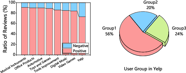 Figure 2 for Review Polarity-wise Recommender