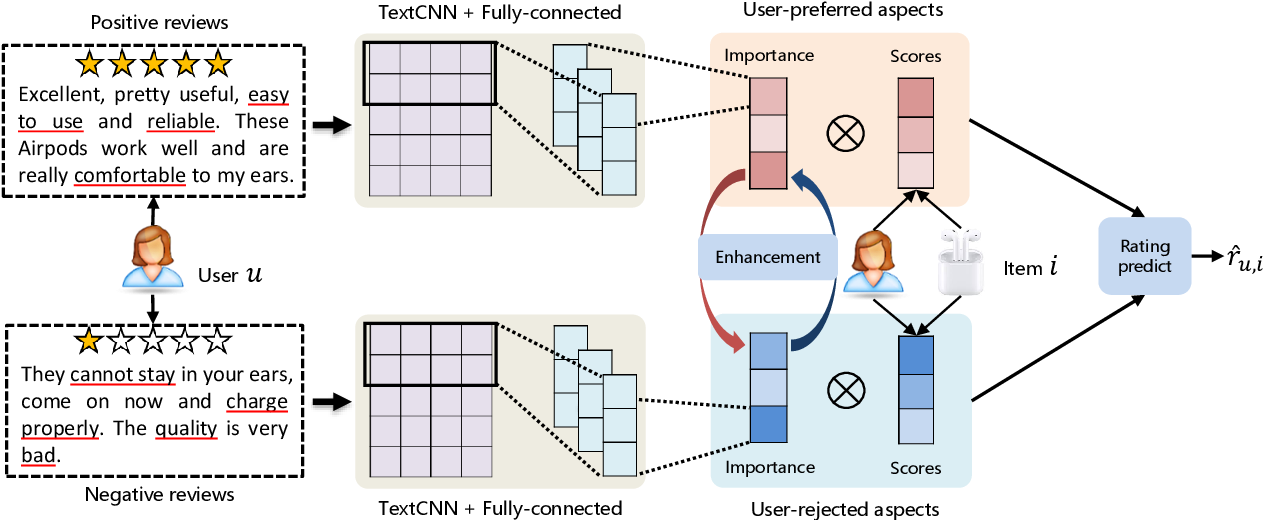 Figure 3 for Review Polarity-wise Recommender