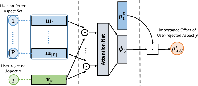 Figure 4 for Review Polarity-wise Recommender