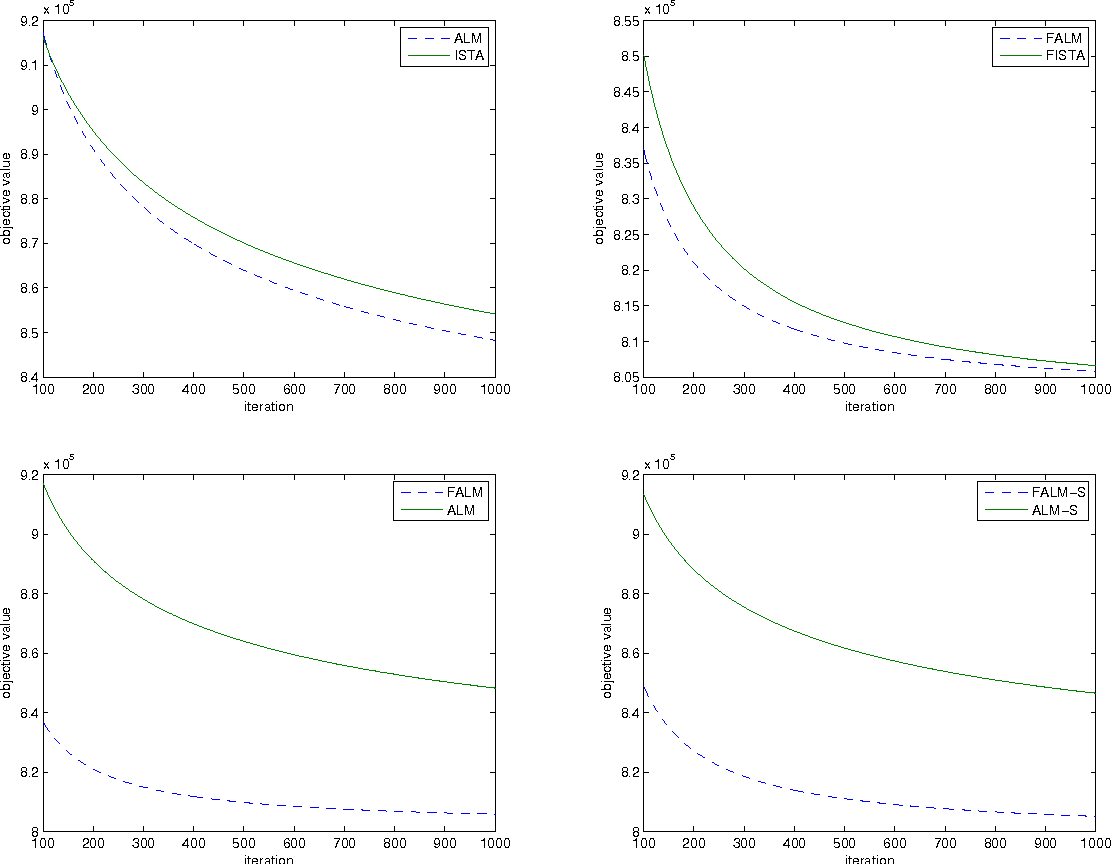 Figure 2 for Fast Alternating Linearization Methods for Minimizing the Sum of Two Convex Functions
