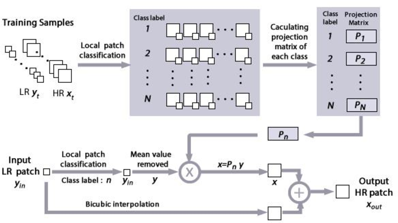Figure 1 for Local Patch Encoding-Based Method for Single Image Super-Resolution