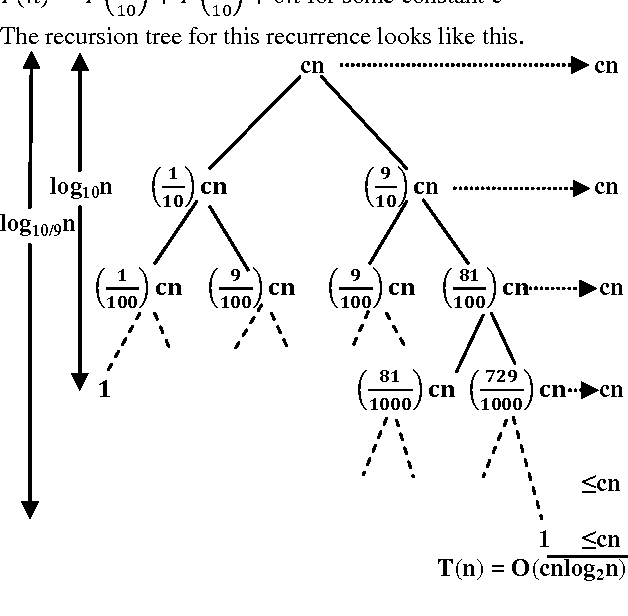 Fig 4: Recursion tree for Average case of Sequential quick sort algorithm