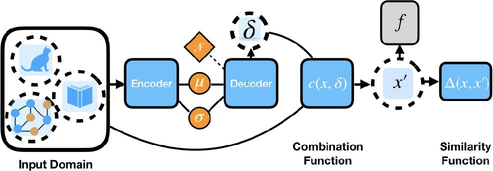 Figure 1 for Generalizable Adversarial Attacks Using Generative Models