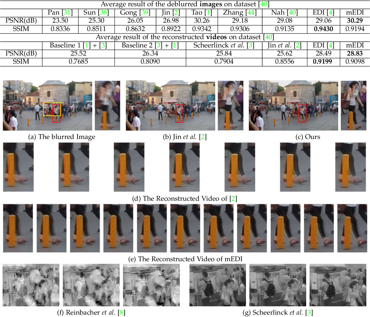 Figure 2 for Bringing Blurry Alive at High Frame-Rate with an Event Camera
