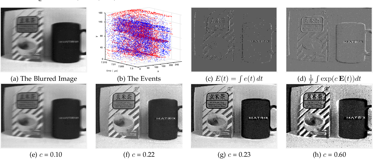 Figure 3 for Bringing Blurry Alive at High Frame-Rate with an Event Camera