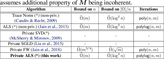 Figure 1 for Private Alternating Least Squares: Practical Private Matrix Completion with Tighter Rates