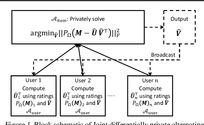 Figure 2 for Private Alternating Least Squares: Practical Private Matrix Completion with Tighter Rates