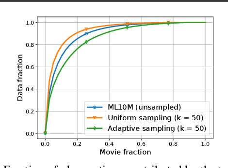 Figure 3 for Private Alternating Least Squares: Practical Private Matrix Completion with Tighter Rates