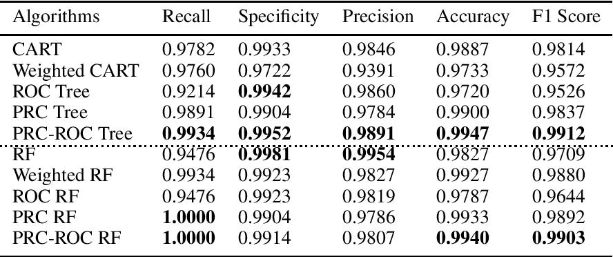 Figure 4 for Precision-Recall Curve (PRC) Classification Trees