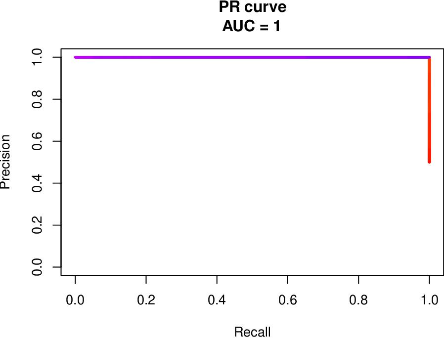 Figure 2 for Precision-Recall Curve (PRC) Classification Trees