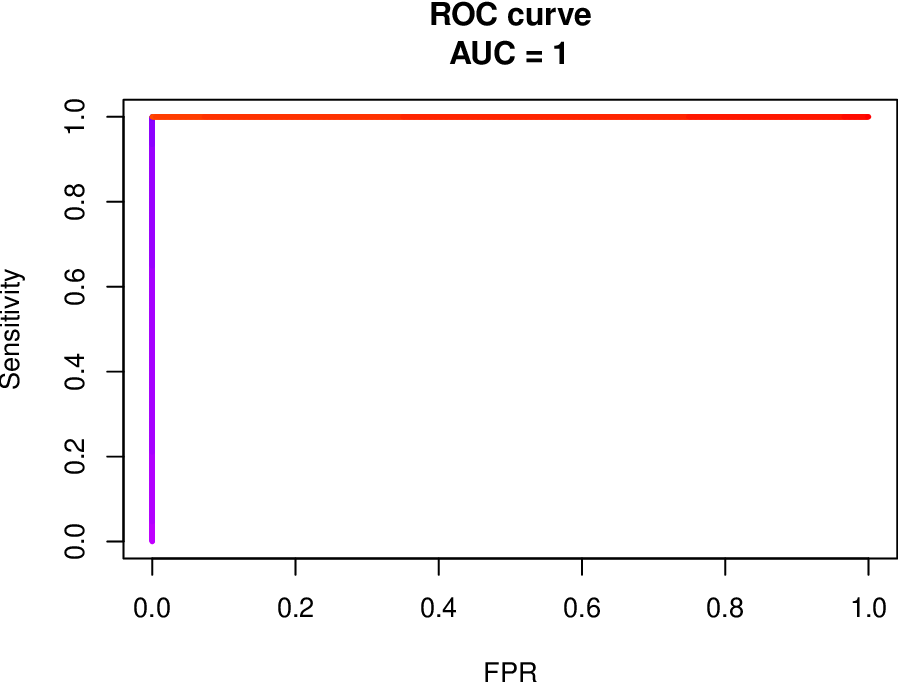 Figure 3 for Precision-Recall Curve (PRC) Classification Trees