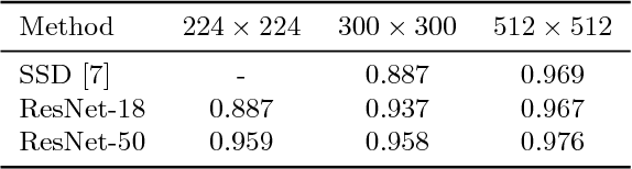 Figure 2 for LoANs: Weakly Supervised Object Detection with Localizer Assessor Networks