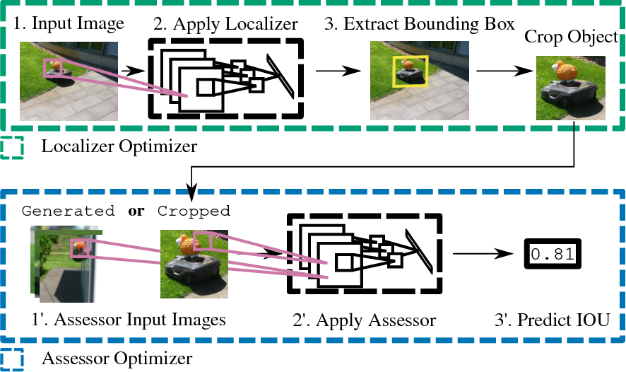 Figure 4 for LoANs: Weakly Supervised Object Detection with Localizer Assessor Networks