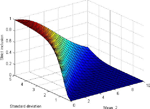 Figure 2 for Inclusion within Continuous Belief Functions